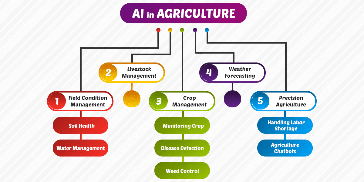 Applications of AI in agriculture