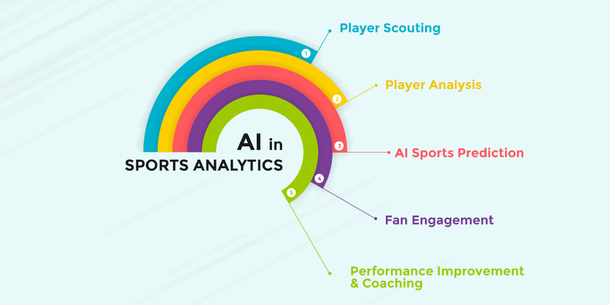 Applications of AI in sports industry