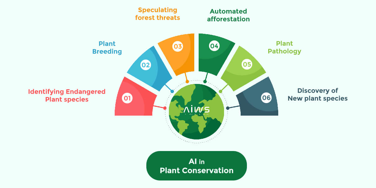 AI for plant conservation