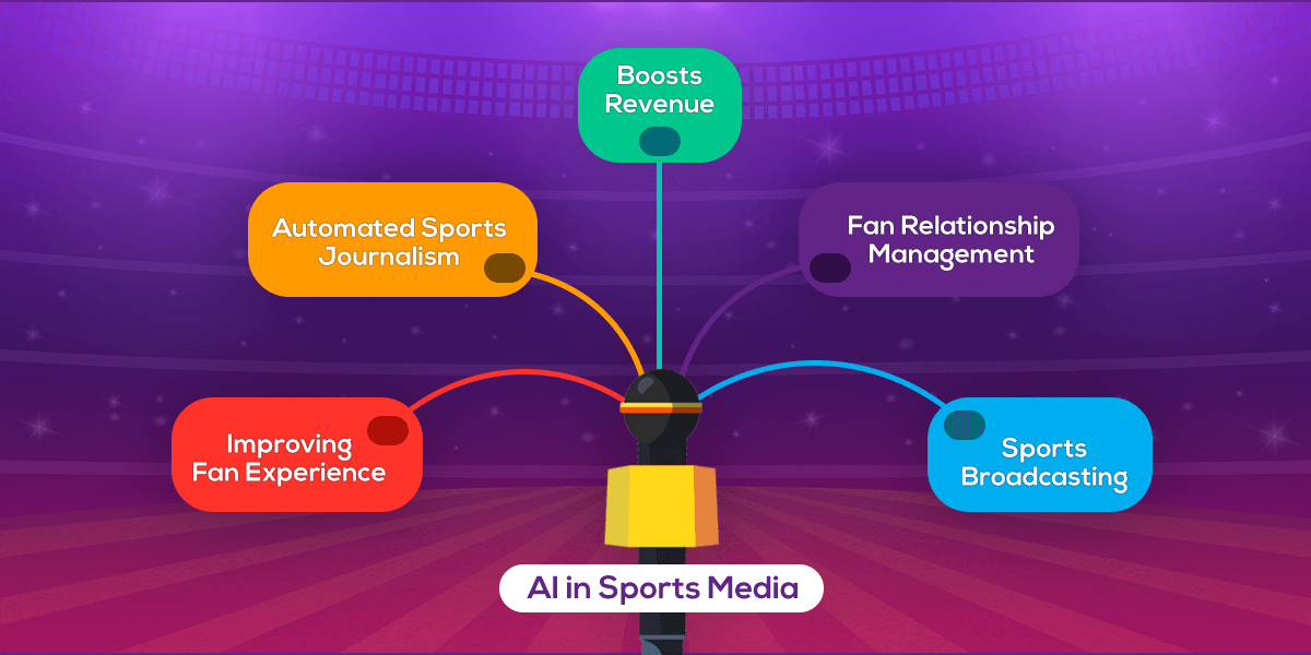AI for sports