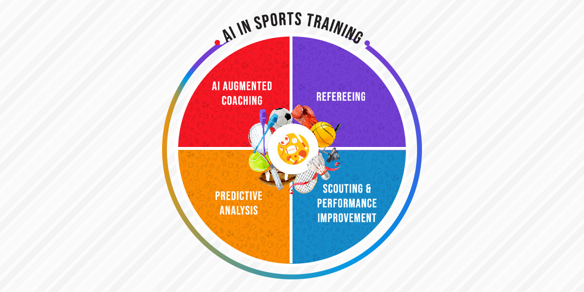 AI in sports training