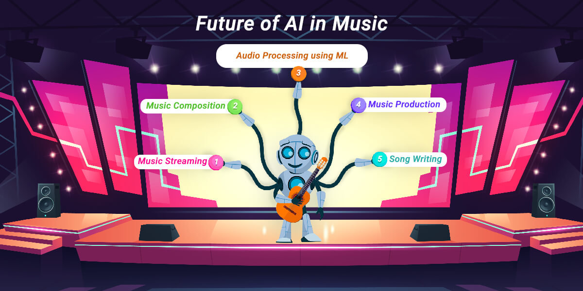 Future of AI in Music Industry