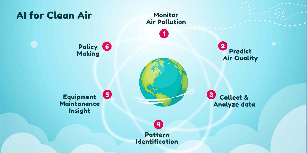 AI for clean air