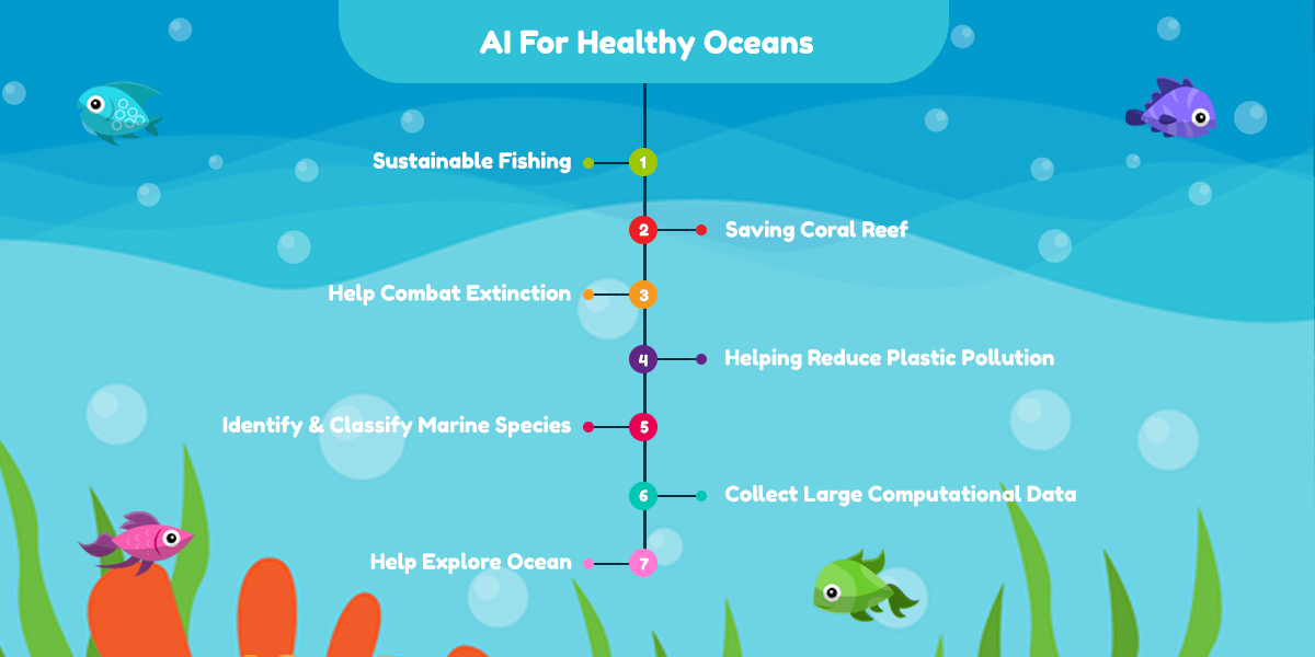 AI for healthy oceans