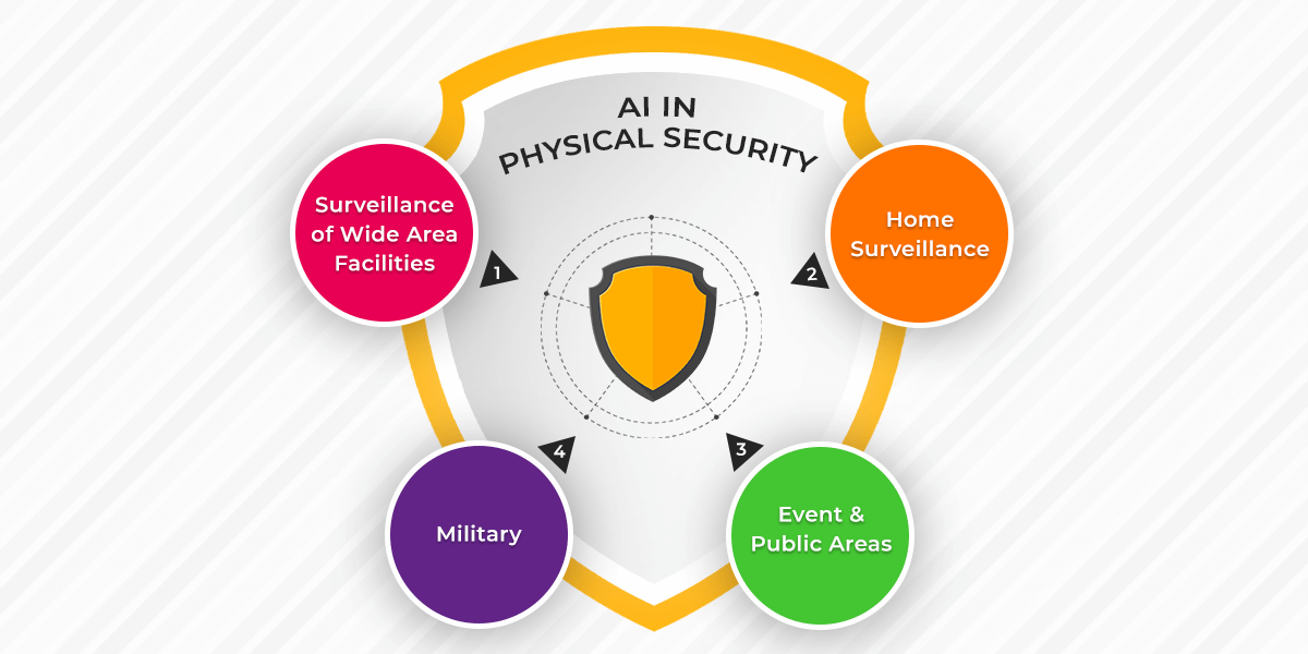 AI for security