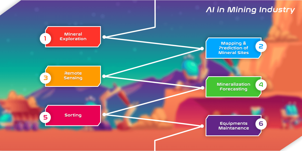AI in mining industry